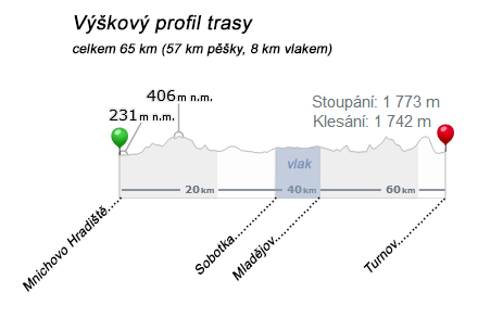 Výškový profil trasy